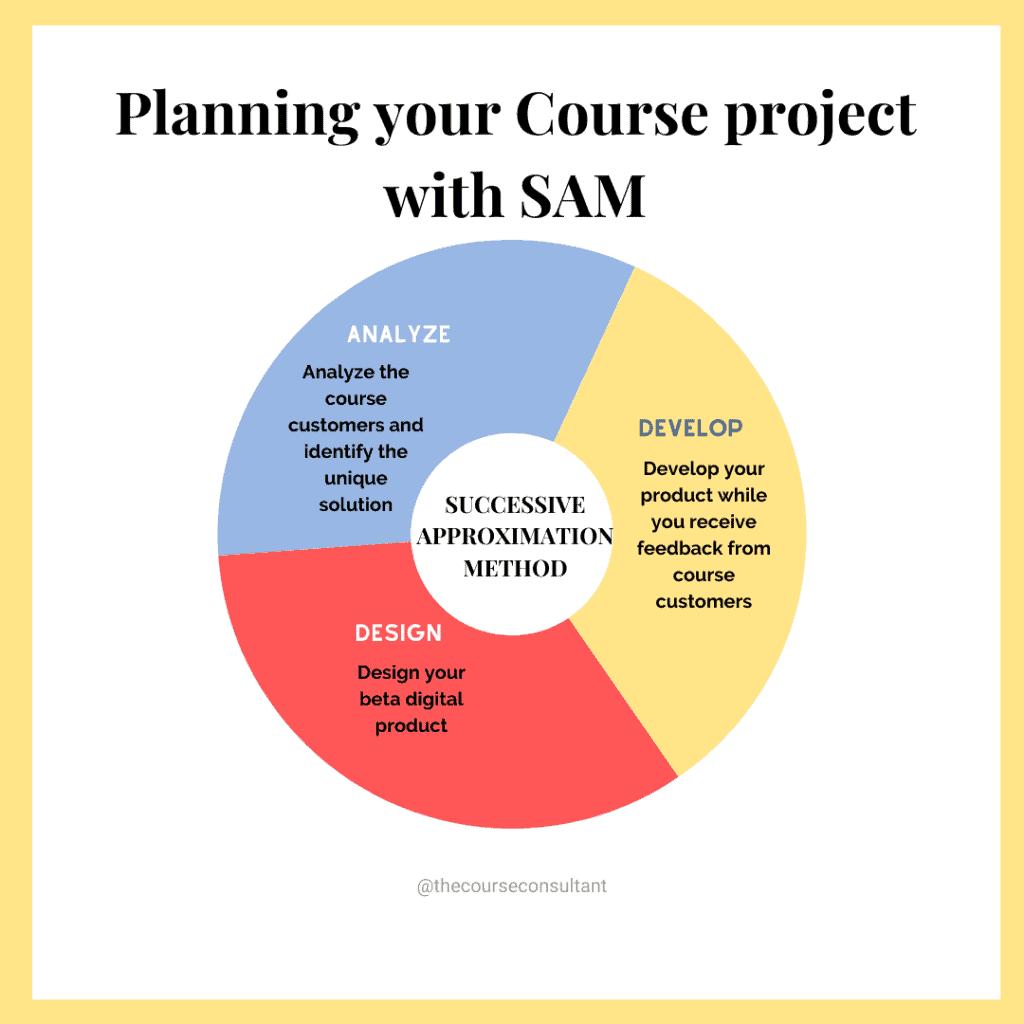 SAM Model Course Development
